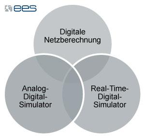 Forschungskonzept: Digitale Netzberechnung,