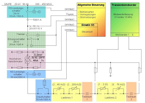 Bild 1 Übersichtsschaltplan der Hochstromanlage