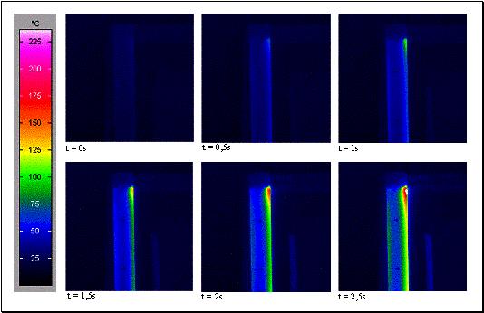 Bild 3 Temperaturverteilungen über der Testschiene während des Kurzschlußversuches