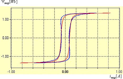 Bild 4 Genäherte und gemessene Magnetisierungskennlinie eines Stromwandlers