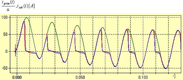 Bild 6 Vergleich der dynamischen Simulation (rot) und der Messung (blau) der Stromwandlersättigung